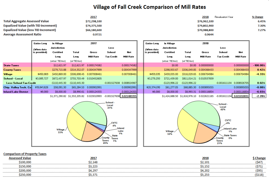 Comparison of Mill Rates for Website